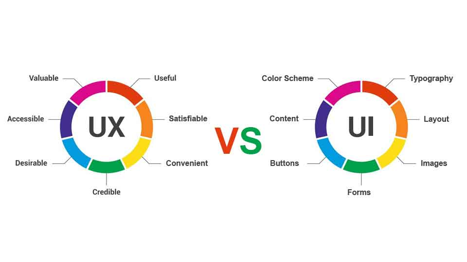 What Is The Difference Between UX And UI In Web Design?